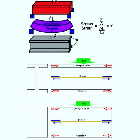 compression Why an I-Beam is shaped the...