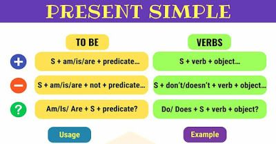 أوراق عمل زمن المضارع البسيط شرح وتدريبات بالاجابات النموذجية Simple Present Tense English Grammar Predicate Examples