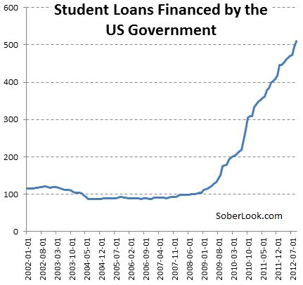 Best 25+ Government student loans ideas on Pinterest College - students loan application form