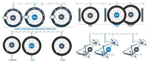 """Monter une roue de 27,5"""" sur une fourche pour 26"""" - Velo Vert : le VTT, tout le VTT"""
