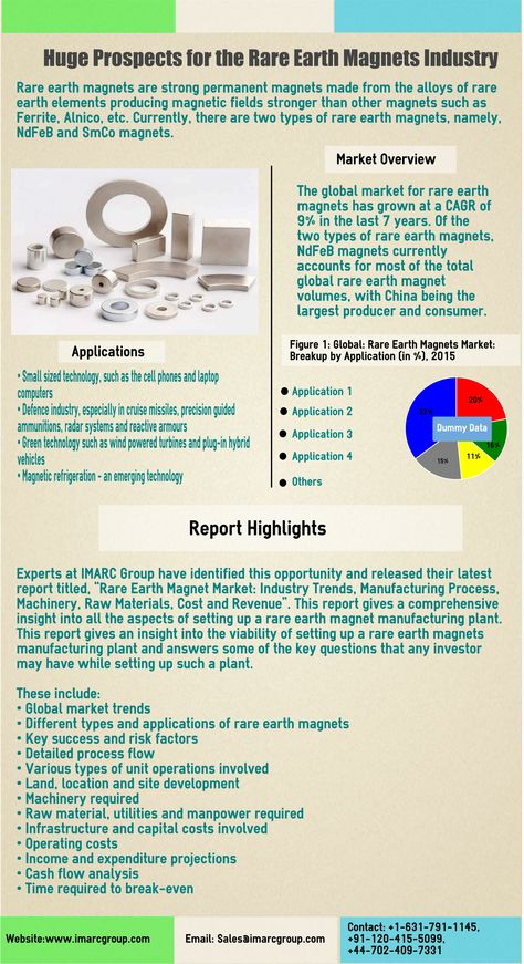 Rare Earth Magnet Manufacturing Plant Project Report Retail - manufacturing project report