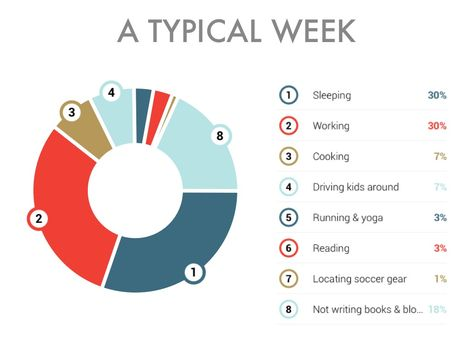 A Typical Day - Communicating my story with a pie chart of how I - pie chart templates