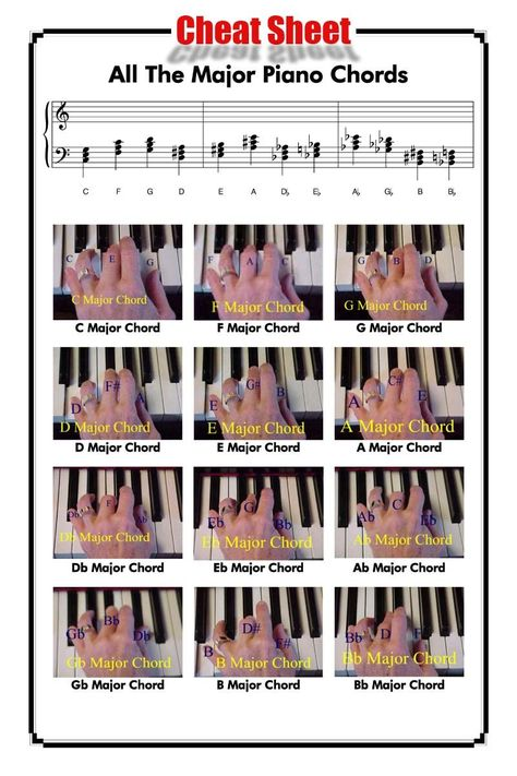 Piano Chord Chart For Beginners  Free Piano Pianos And Chart