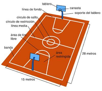 Medidas De Una Cancha De Basquetbol Canchas Cancha De Baloncesto Cancha De Basket