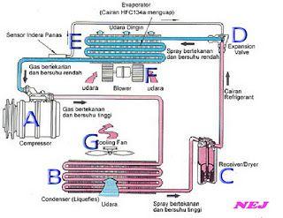 Nama Nama Dan Fungsi Komponen Ac Mobil Spesialis Ac Mobil Servis Ac Mobil Pasang Baru Ac Mobil Jual Spare Part Ac Mobil Denso San Perbaikan Ruangan Pendingin