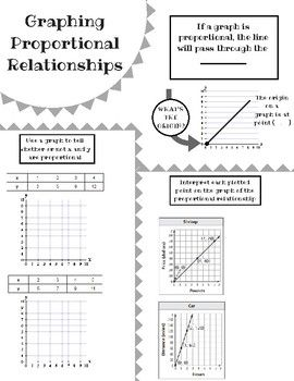 Graphing Proportional Relationships Sketch Notes Practice Proportional Relationships Doodle Notes Solving Proportions