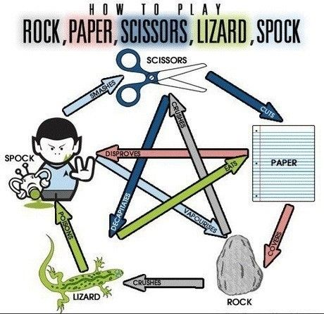 Big Bang Theory: for the visual learners