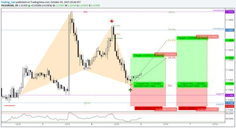 Bullish Gartley Forex Advanced Patterns Harmonic Patterns