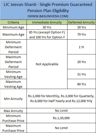 Lic Jeevan Shanti Single Premium Guaranteed Pension Plan