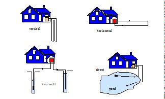 Geothermal Heat Pumps Ghps Take Advantage Of The Earth S Relatively Constant Temperature At Depths Of About 10 Ft To 300 Ft Can B Geothermal Energy Heat Pump Water Heating