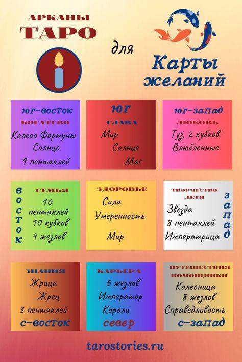 Karta Zhelanij I Koloda Taro Dlya Voplosheniya Mechty V 2020 G Karta