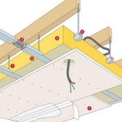 Choisir Et Monter Un Faux Plafond Faux Plafond Plafond Idees De Plafond