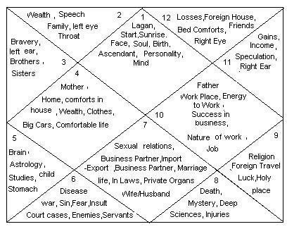 What House System Does Vedic Astrology Use