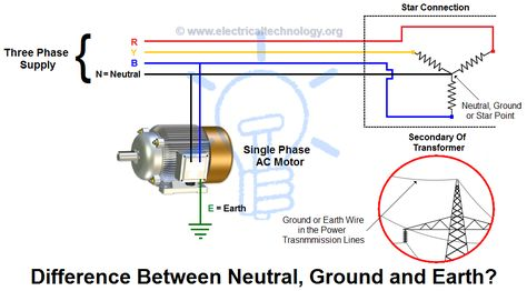 Incredible What Is The Difference Between Neutral Ground And Earth Projects Wiring Cloud Hisonuggs Outletorg