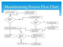 process flow chart examples for manufacturing manufacturing flow process flow diagram manufacturing process flow diagram manufacturing #8
