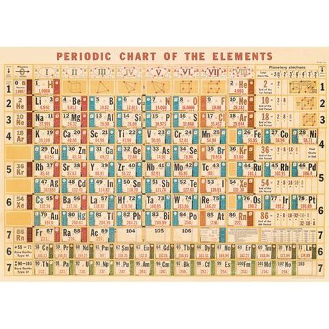 Vintage Original 1960u0027s German Periodic Table of Elements - best of periodic table zr