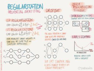 Notes from Coursera Deep Learning courses by Andrew Ng