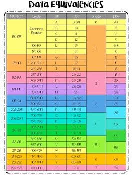 This Chart Will Help You Translate Nwea Scores With Traditional Ar Lexile Dra And Fp Levels Nwea Reading Lexile Reading Levels Reading Level Chart