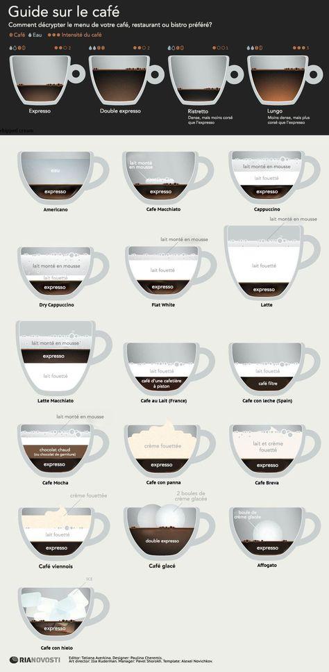 Si vous trouvez difficile de différencier un latte d'un café au lait, voici un guide visuel pour vous aider. Guide sur l'expresso et le café.
