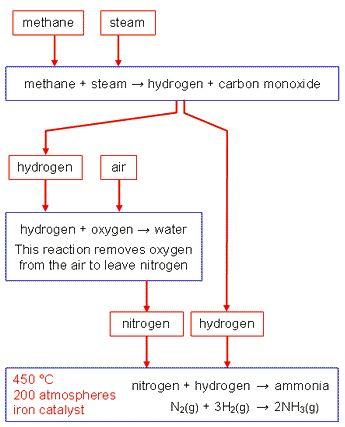 Ammónia ipari előállítása Kémiai egyensúly Pinterest Chemistry - fresh periodic table aqa gce