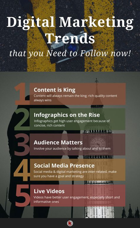 These trends will rule the world of digital marketing!