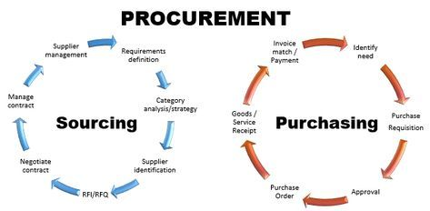 Difference Between Procurement Purchasing And Sourcing Management Skills Business Procurement Management Procurement