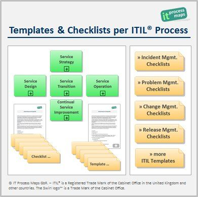 Templates and checklists per ITIL process -- A set of free ITIL - management plan templates free