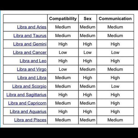 sign compatibility libra