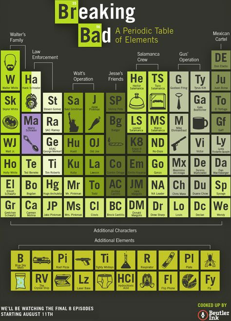Heavy Metal Periodic Table u003c3 u003c3 u003c3 u003c3 this is amazing Cool Stuff - new periodic table no. crossword