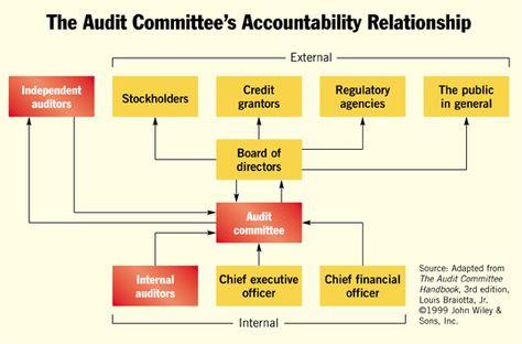 Leader standard work audit board Lean Examples Pinterest - audit checklist template