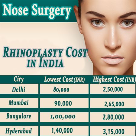 How Much Would Rhinoplasty Nose Plastic Surgery Cost In India