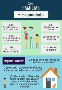 Ap Spanish Language Culture Poster Las Familias Y Las