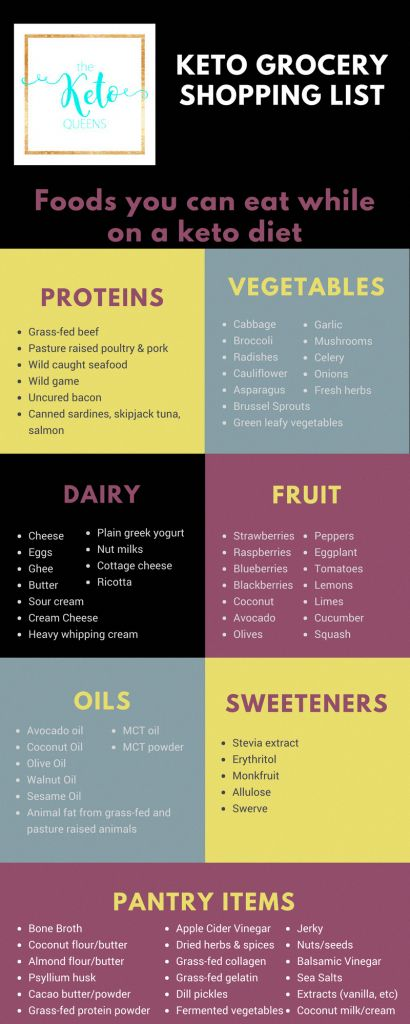 What foods can you eat on a keto diet? We've made this straight forward Beginner Keto Grocery List to help you navigate what foods you can eat on a keto diet. #keto #lowcarb #ketogenic #VegetarianKetoRecipes