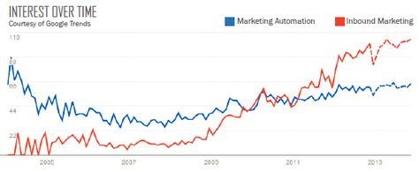 8 Insightful Marketing Predictions for 2013 and Beyond
