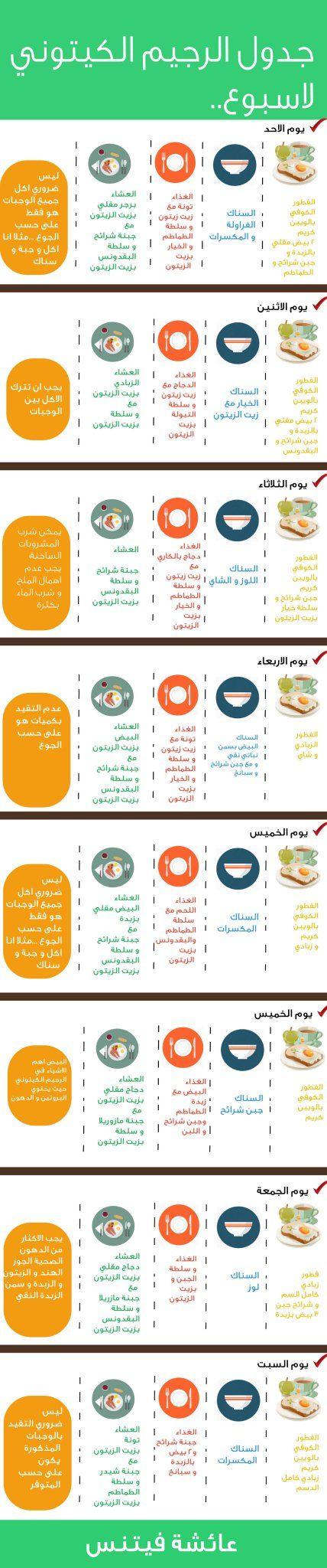 جدول كيتو بحث في تويتر Keto Diet Food List Keto Diet Recipes Keto Diet Menu