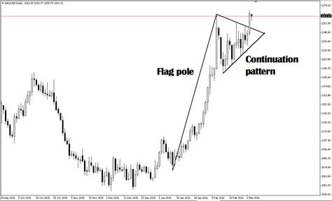 542 best Forex trading, price action, technical analysis images on - technical analysis