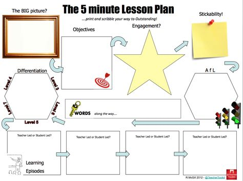 The 5 minute lesson plan is a template you can use for planning to make sure that all required elements of your session (such as differentiation) are documented on your planner. Highly recommended.