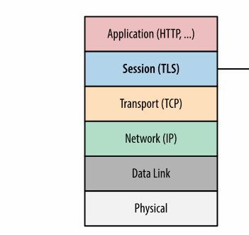 Transcending The Stack With The Right Network Protocol Networking Wireless Networking Wifi Network