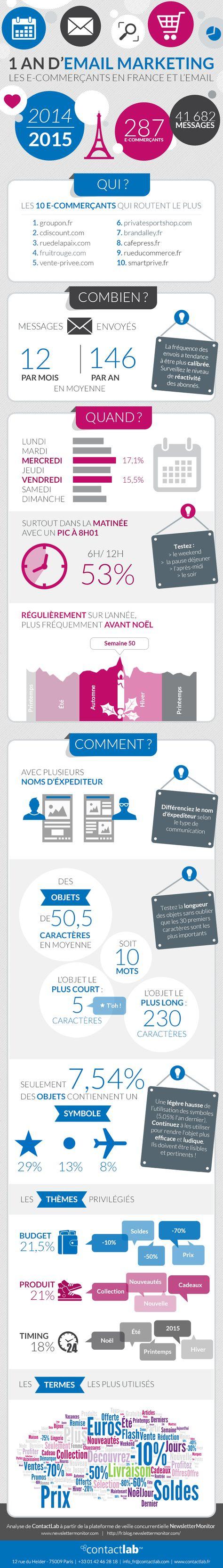 Comment les e-commerçants français ont utilisé l'email en 2015 | Comarketing-News