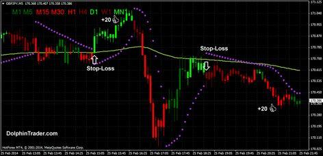 trading crypto psar