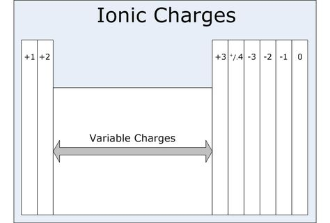 ionic charges studying Pinterest Periodic table, Octet rule - solubility chart example