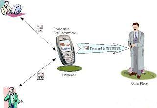 cara-menyadap-sms-orang-lain-tanpa-meminjam-hp-korban,cara-menyadap