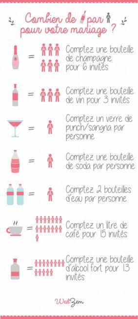 Conseil : combien de bouteilles par personne pour votre mariage   Wedzem