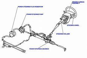 Image Result For Power Steering Diagram Power Diagram Image