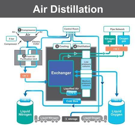 Liquid Nitrogen Gas Has Huge Application For Cooling Freezing