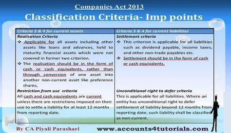 Balance Sheet, Profit And Loss Account under Companies Act 2013 - balance sheet classified format