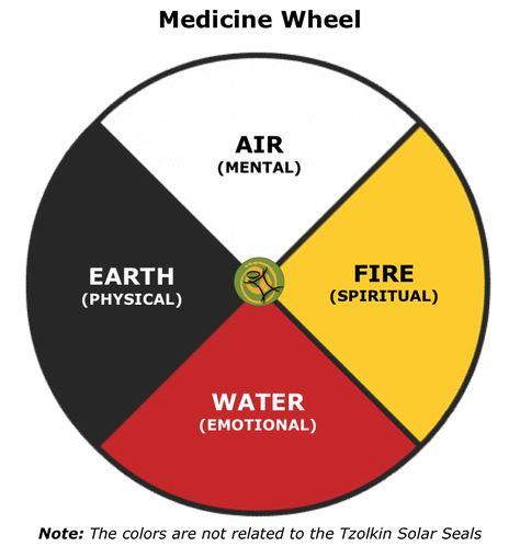 4 flechas,  Rueda medicinal