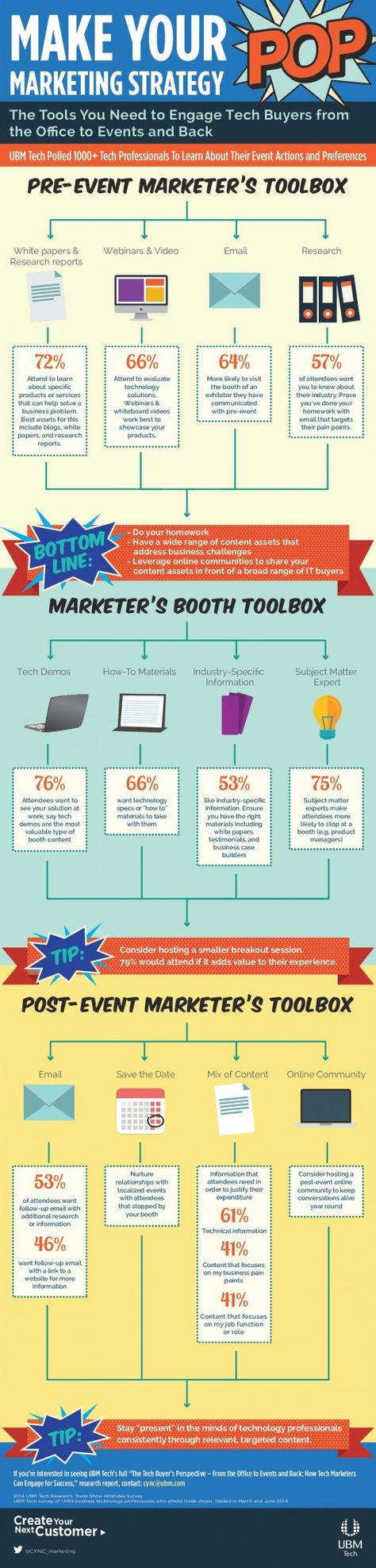 Friday Infographic: Make Your Marketing Strategy POP | State of Digital