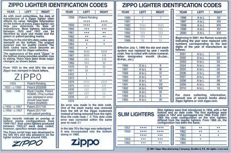 zippo dating chart dobrih automobila za spajanje