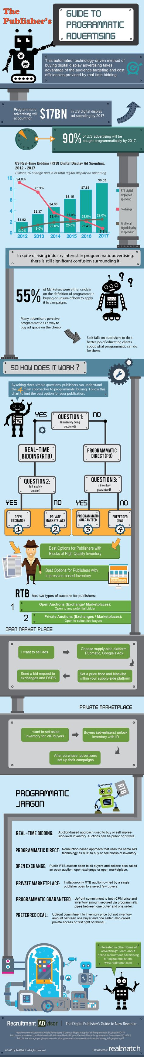 The Publisher's Guide to Programmatic Advertising-Infographic